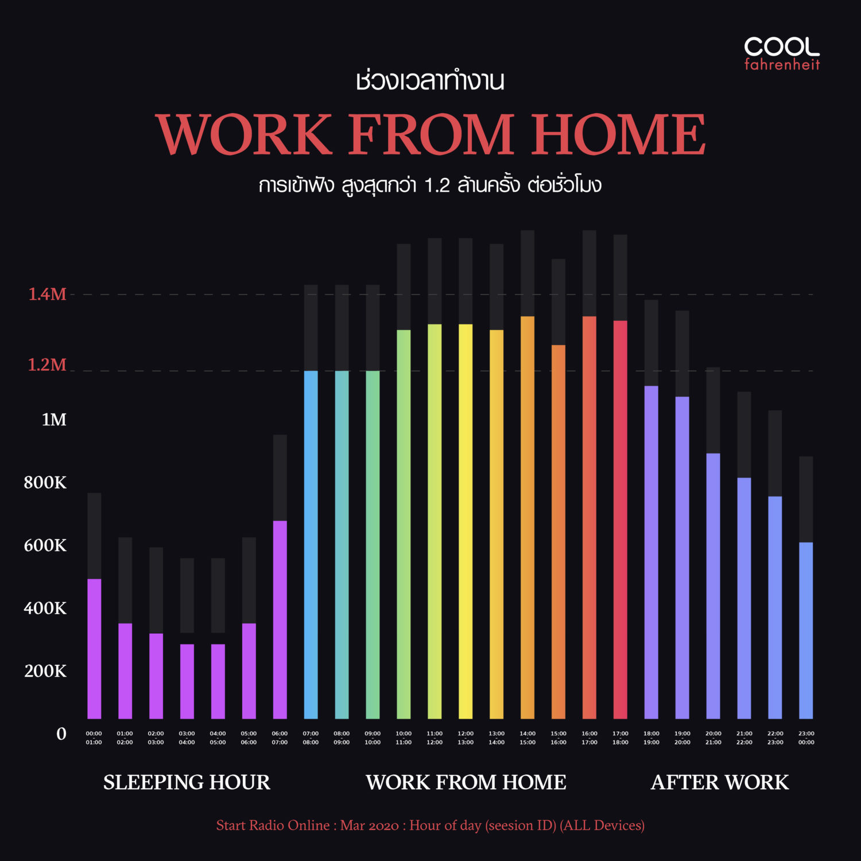 Coolfahrenheit 93 (คูลฟาเรนไฮต์) ช่วงเวลาทำงาน Work from Home มีการเข้าฟัง กว่า 1.2 ล้านครั้ง ต่อชั่วโมง