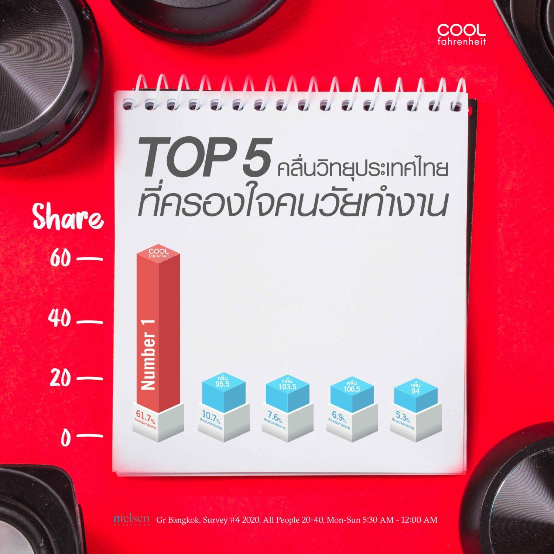 Coolfahrenheit 93 (คูลฟาเรนไฮต์) คลื่นวิทยุที่มีผู้ฟังมากเป็นอันดับ 1 จาก 5 อันดับแรก
