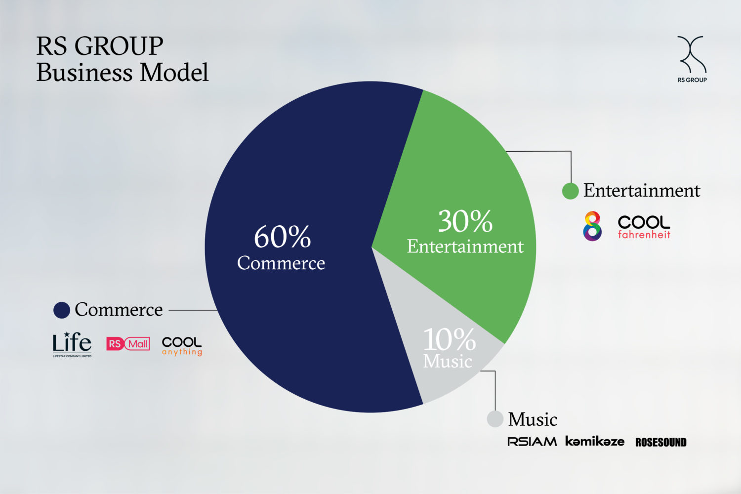 RS Group Business Model กับการปรับตัวตาม Technology disruption