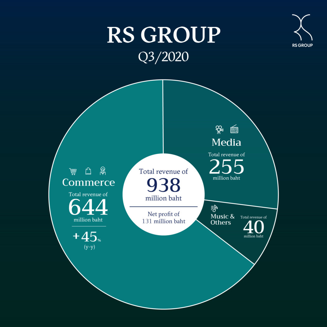 Rs GROUP 3Q20