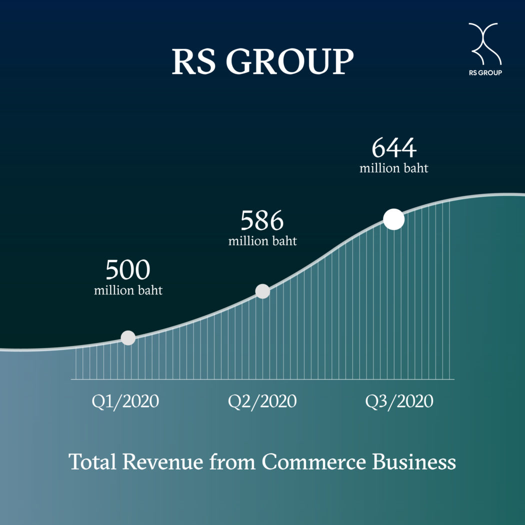 Total Revenue from Commerce Business